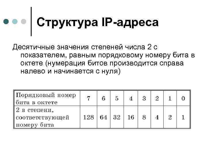Структура IP-адреса Десятичные значения степеней числа 2 с показателем, равным порядковому номеру бита в