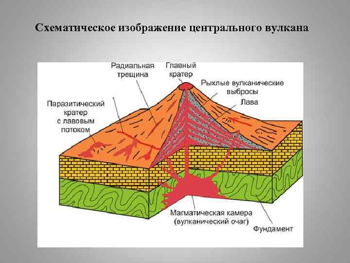 линейные и центральные вулканы картинки символизирует безграничную