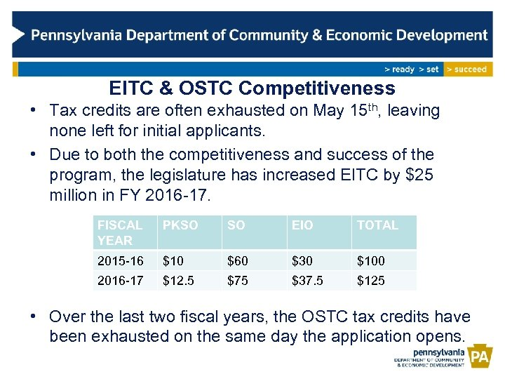EITC & OSTC Competitiveness • Tax credits are often exhausted on May 15 th,