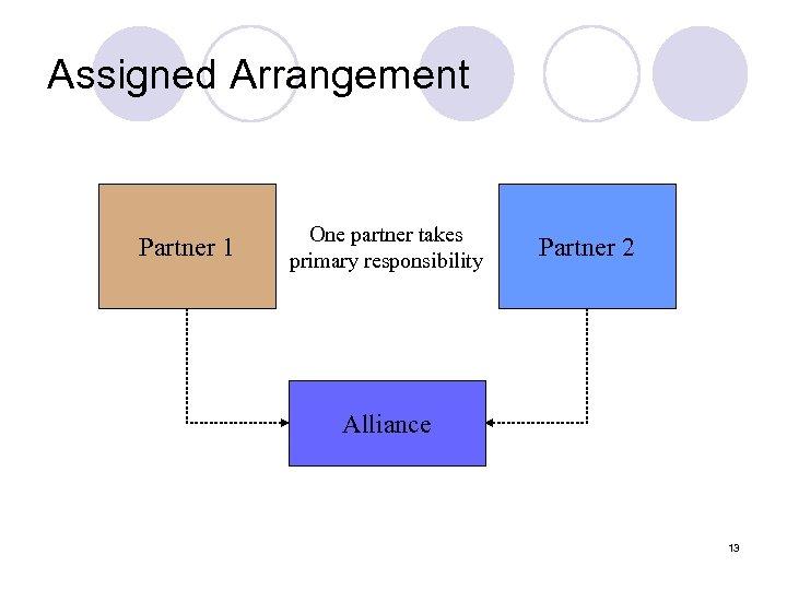 Assigned Arrangement Partner 1 One partner takes primary responsibility Partner 2 Alliance 13