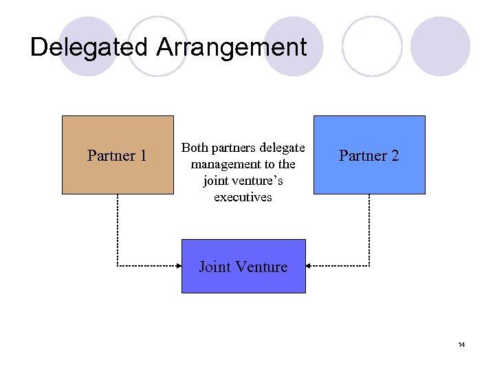Delegated Arrangement Partner 1 Both partners delegate management to the joint venture's executives Partner