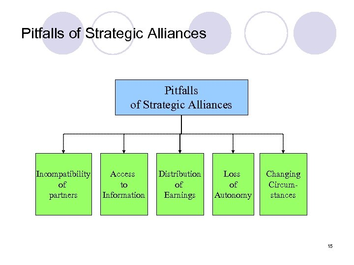 Pitfalls of Strategic Alliances Incompatibility of partners Access to Information Distribution of Earnings Loss