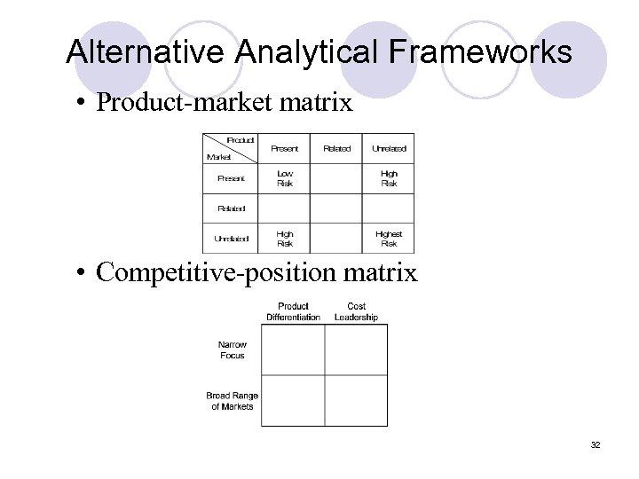 Alternative Analytical Frameworks • Product-market matrix • Competitive-position matrix 32