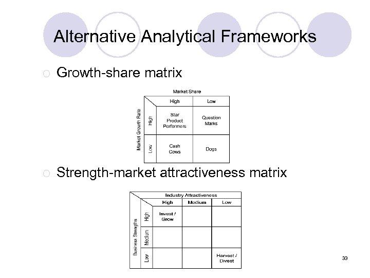 Alternative Analytical Frameworks ¡ Growth-share matrix ¡ Strength-market attractiveness matrix 33