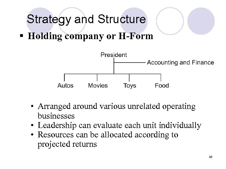 Strategy and Structure § Holding company or H-Form • Arranged around various unrelated operating