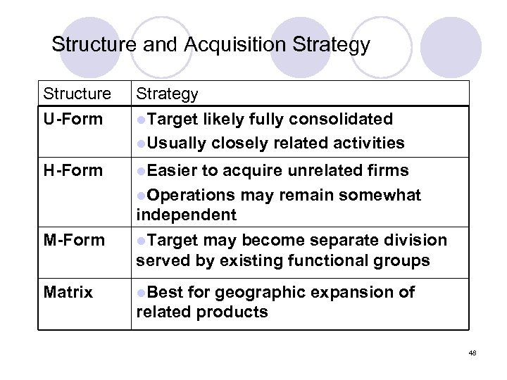 Structure and Acquisition Strategy Structure U-Form Strategy l. Target likely fully consolidated l. Usually