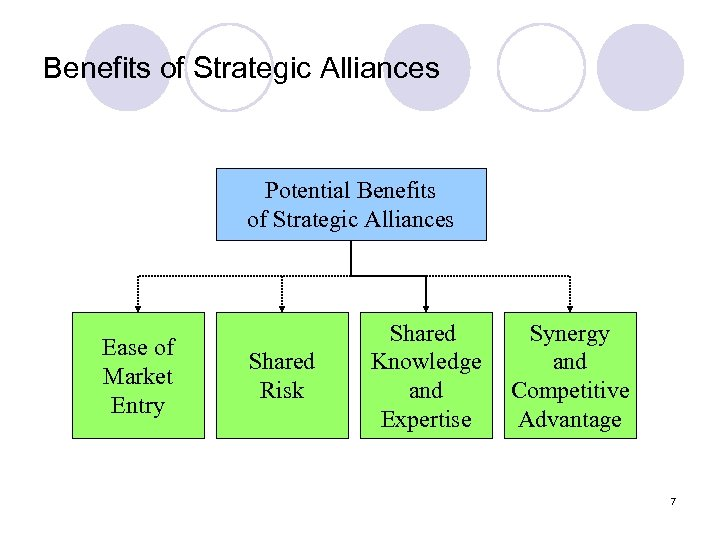 Benefits of Strategic Alliances Potential Benefits of Strategic Alliances Ease of Market Entry Shared