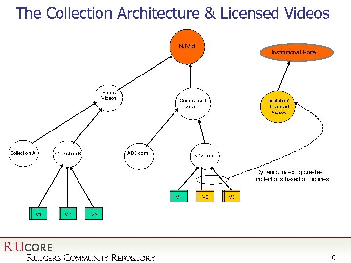 The Collection Architecture & Licensed Videos NJVid Public Videos Collection A Commercial Videos ABC.