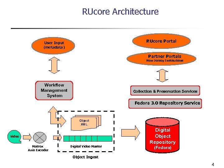 RUcore Architecture RUcore Portal User Input (metadata) Partner Portals New Jersey Institutions Workflow Management