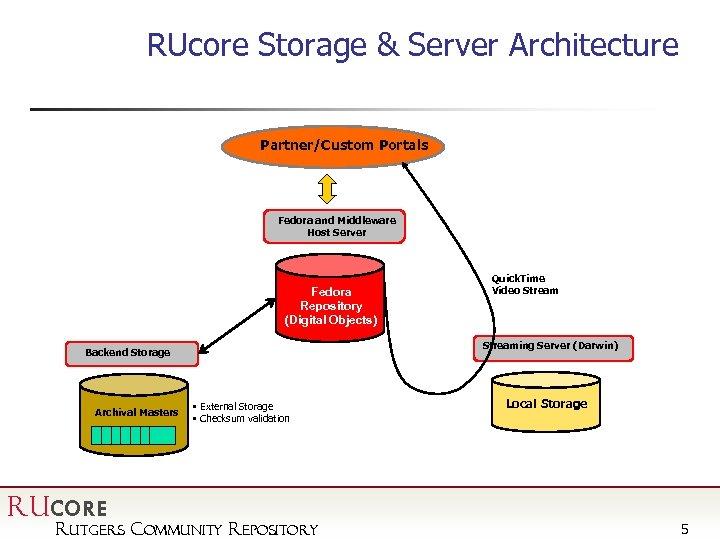 RUcore Storage & Server Architecture Partner/Custom Portals Fedora and Middleware Host Server Fedora Repository