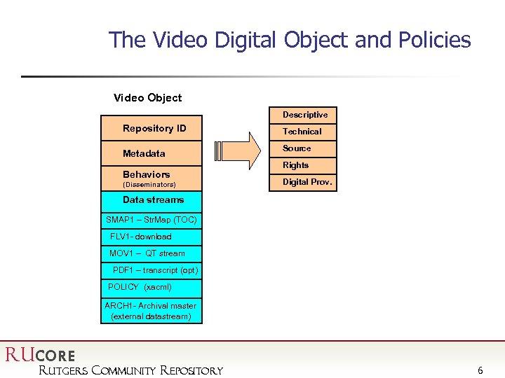 The Video Digital Object and Policies Video Object Descriptive Repository ID Metadata Behaviors (Disseminators)