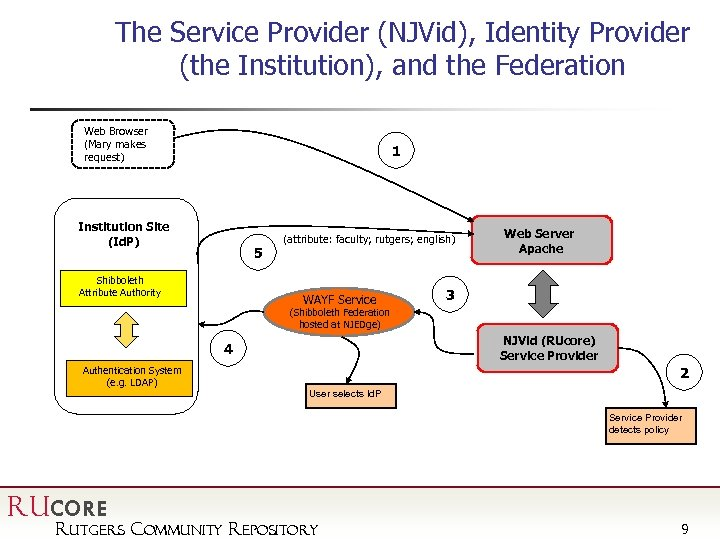 The Service Provider (NJVid), Identity Provider (the Institution), and the Federation Web Browser (Mary