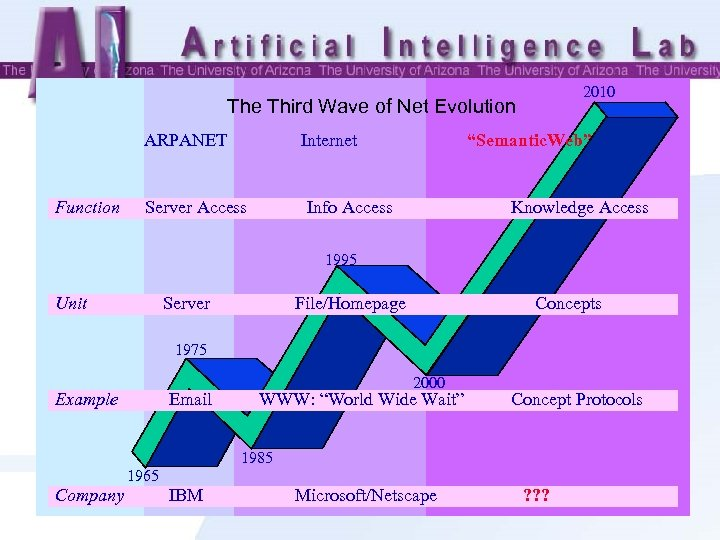 "2010 The Third Wave of Net Evolution ARPANET Function Internet Server Access ""Semantic. Web"""