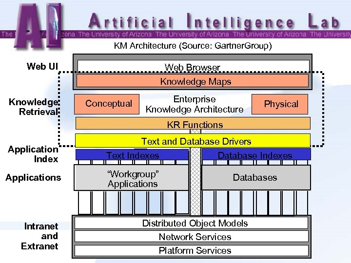 KM Architecture (Source: Gartner. Group) Web UI Web Browser Knowledge Maps Knowledge Retrieval Conceptual