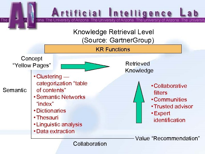 "Knowledge Retrieval Level (Source: Gartner. Group) KR Functions Concept ""Yellow Pages"" Semantic • Clustering"
