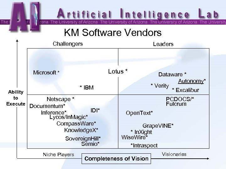 KM Software Vendors Challengers Leaders Lotus * Microsoft * Ability to Netscape * Execute