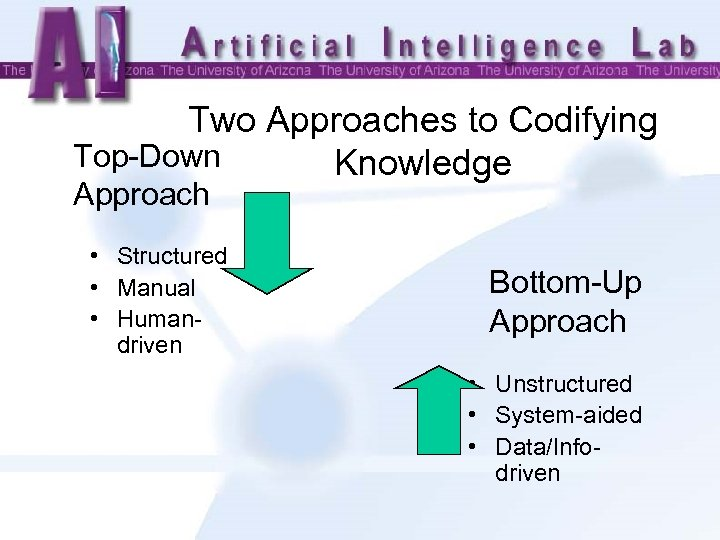 Two Approaches to Codifying Top-Down Knowledge Approach • Structured • Manual • Humandriven Bottom-Up