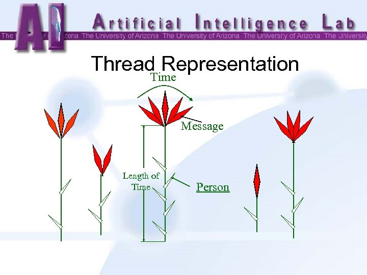 Thread Representation Time Message Length of Time Person