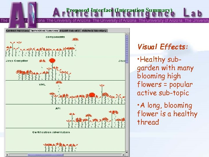 Proposed Interface (Interaction Summary) Visual Effects: • Healthy subgarden with many blooming high flowers