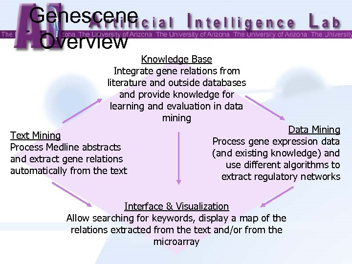 Genescene Overview Knowledge Base Integrate gene relations from literature and outside databases and provide
