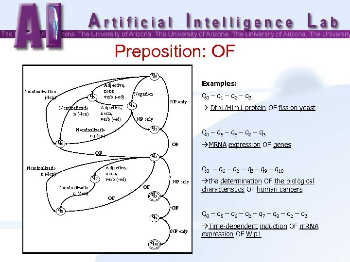 Preposition: OF q 0 Nominalization (-ion) Adjective, noun verb (-ed) q 5 Adjective, noun,