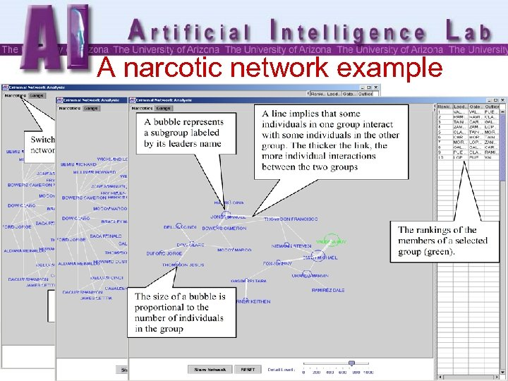A narcotic network example