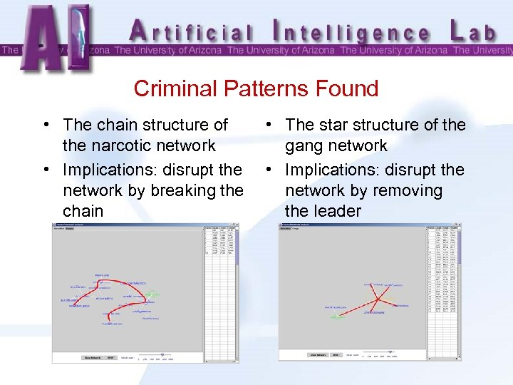 Criminal Patterns Found • The chain structure of the narcotic network • Implications: disrupt