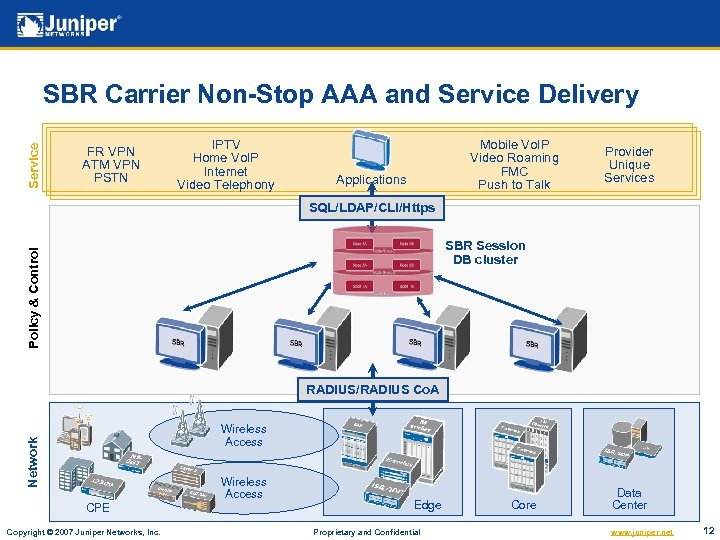 Service SBR Carrier Non-Stop AAA and Service Delivery FR VPN ATM VPN PSTN IPTV