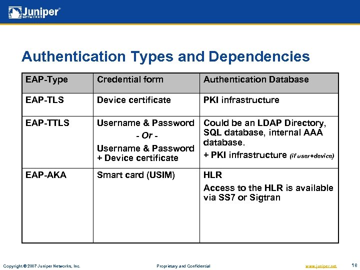 Authentication Types and Dependencies EAP-Type Credential form Authentication Database EAP-TLS Device certificate PKI infrastructure
