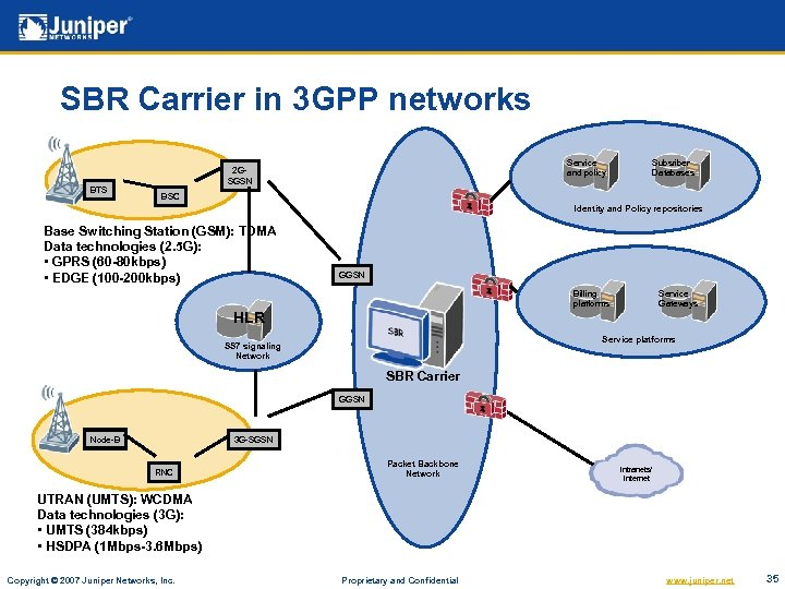 SBR Carrier in 3 GPP networks BTS Service and policy 2 GSGSN Subsriber Databases