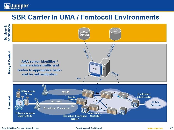 Services & Applications SBR Carrier in UMA / Femtocell Environments HLR / AUC SIG