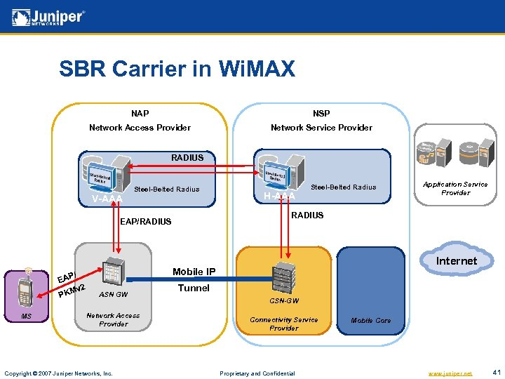 SBR Carrier in Wi. MAX NAP NSP Network Access Provider Network Service Provider RADIUS
