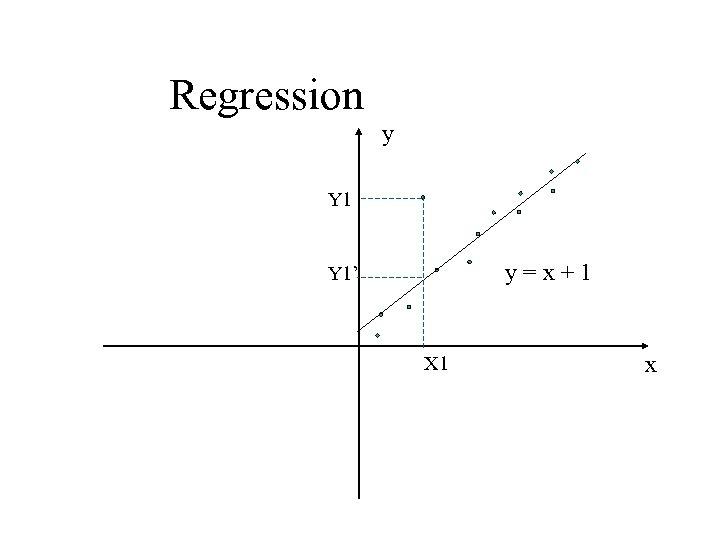Regression y Y 1 y=x+1 Y 1' X 1 x