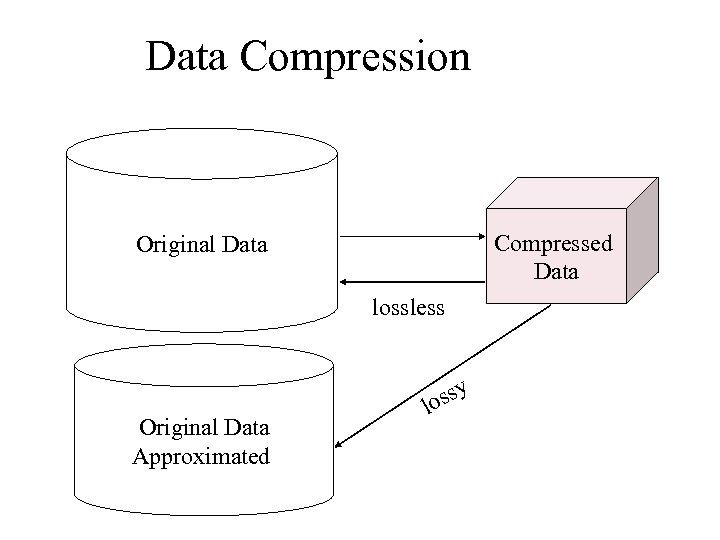 Data Compression Compressed Data Original Data lossless Original Data Approximated ssy lo