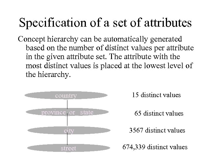 Specification of a set of attributes Concept hierarchy can be automatically generated based on