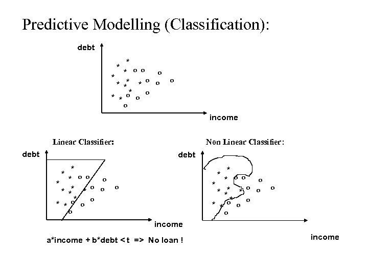 Predictive Modelling (Classification): debt * * o o * ** * o * *