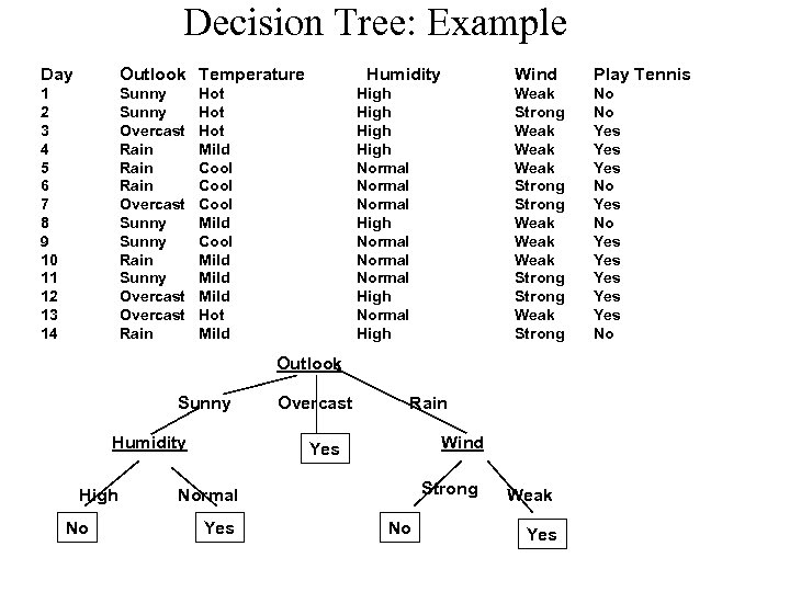 Decision Tree: Example Day Outlook Temperature 1 2 3 4 5 6 7 8