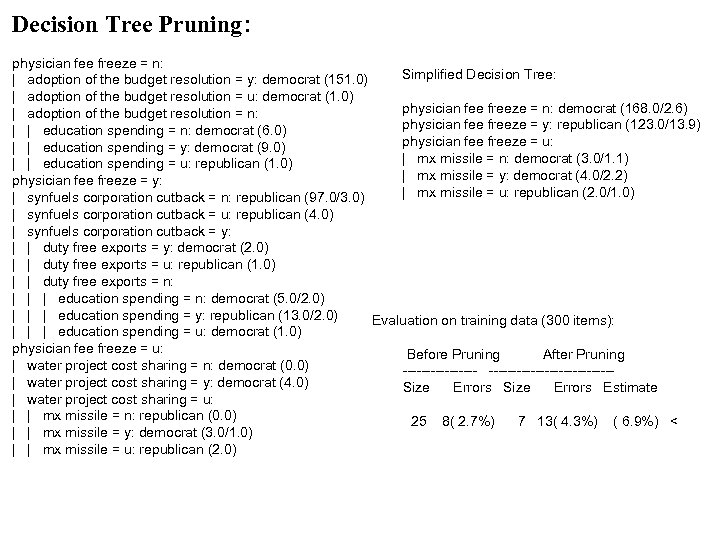 Decision Tree Pruning: physician fee freeze = n: Simplified Decision Tree: | adoption of