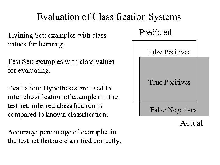 Evaluation of Classification Systems Training Set: examples with class values for learning. Predicted False