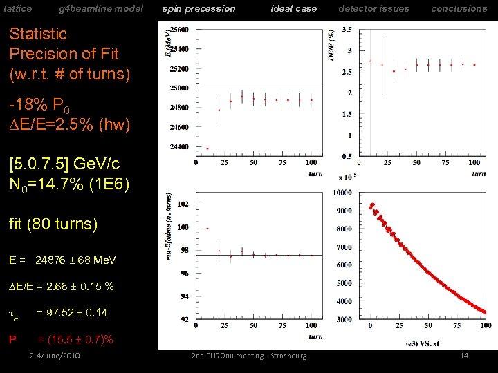 lattice g 4 beamline model spin precession ideal case detector issues conclusions Statistic Precision