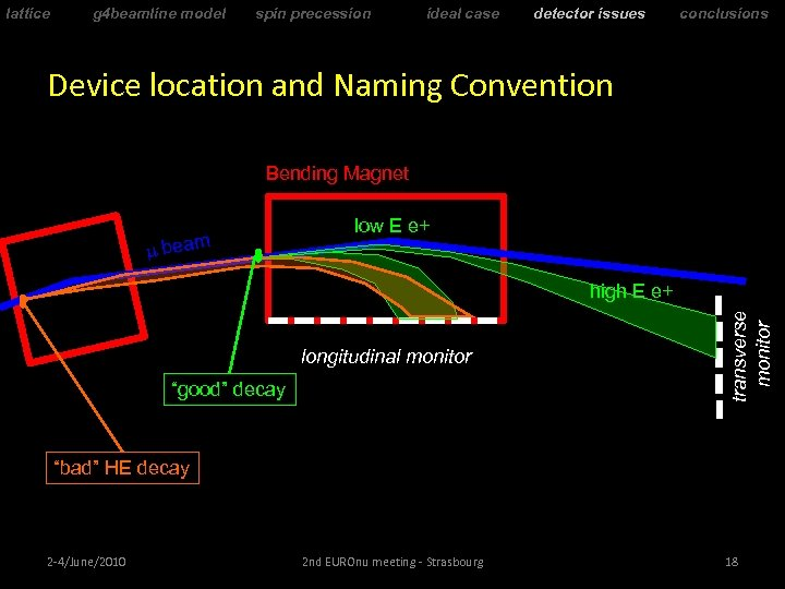 lattice g 4 beamline model spin precession ideal case detector issues conclusions Device location