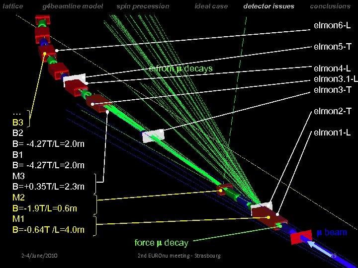 lattice g 4 beamline model spin precession ideal case detector issues conclusions elmon 6