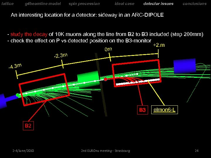 lattice g 4 beamline model spin precession ideal case detector issues conclusions An interesting
