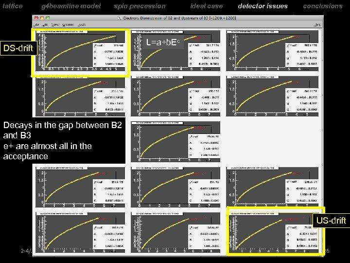 lattice g 4 beamline model spin precession ideal case detector issues conclusions L=a+b. Ec
