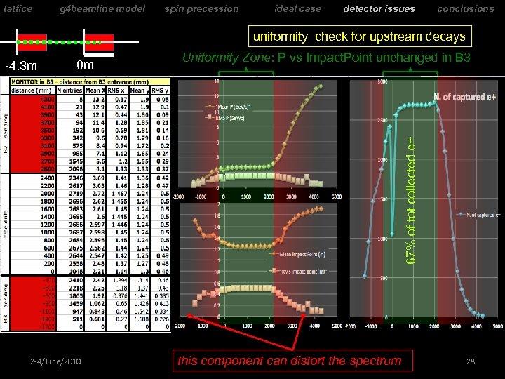 lattice g 4 beamline model spin precession ideal case detector issues conclusions uniformity check
