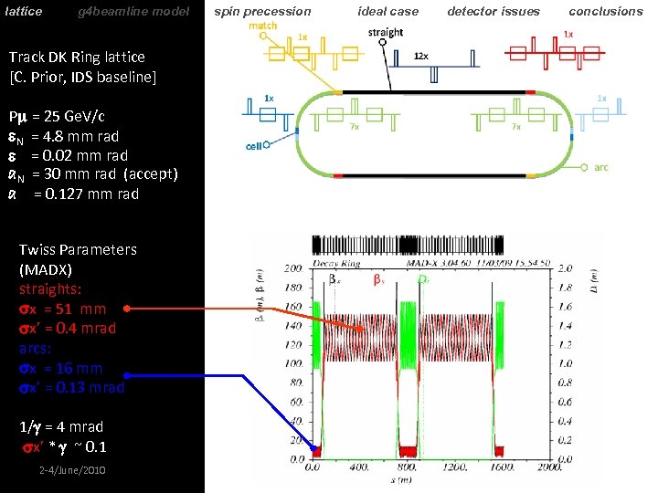 lattice g 4 beamline model spin precession ideal case detector issues conclusions Track DK