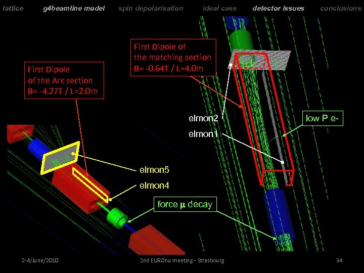 lattice g 4 beamline model First Dipole of the Arc section B= -4. 27