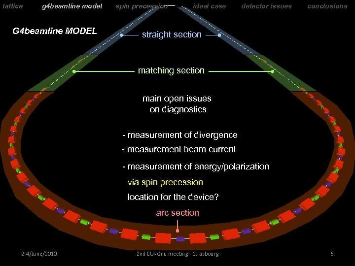 lattice g 4 beamline model G 4 beamline MODEL spin precession ideal case detector