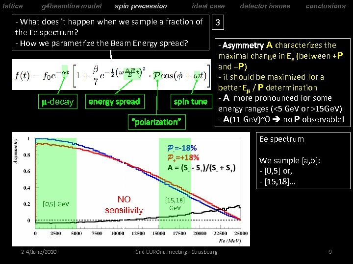 lattice g 4 beamline model spin precession ideal case - What does it happen