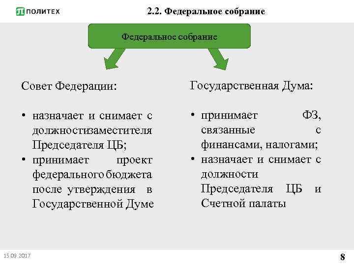 2. 2. Федеральное собрание Совет Федерации: Государственная Дума: • назначает и снимает с должности